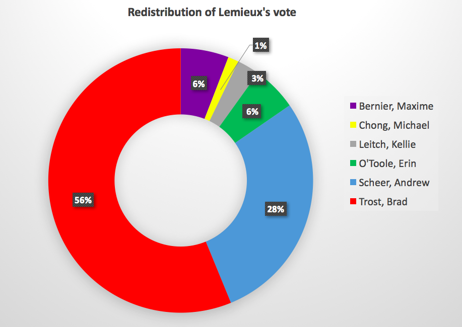 Redistribution_of_Lemieux.png