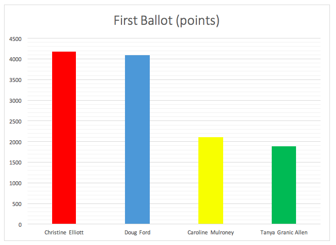 First_ballot-_points.png