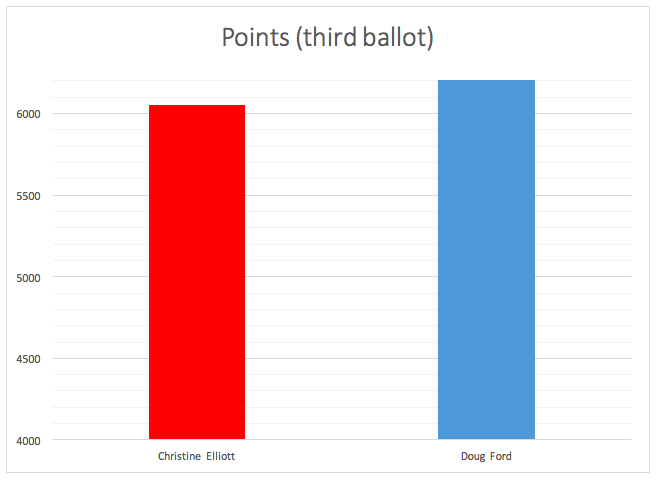 Points_(third_ballot)_.png