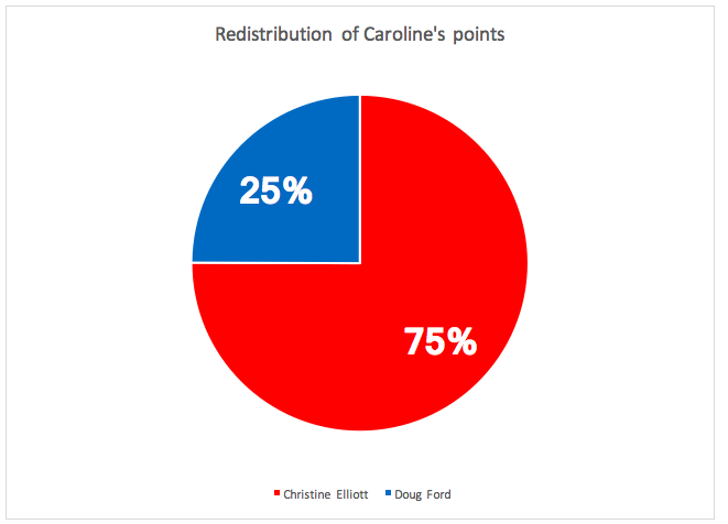 Redistribution_of_Caroline's_points.png