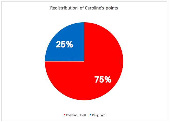 Redistribution_of_Caroline's_points.png