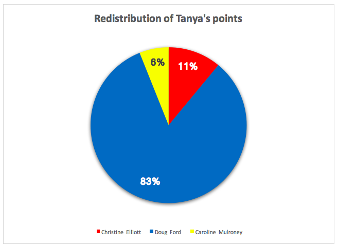 Redistribution_of_Tanya's_points.png