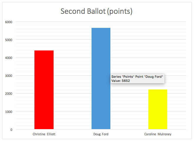 Second_ballot-_points.png