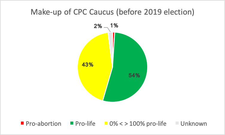 Makeup_of_CPC_caucus_before_.png