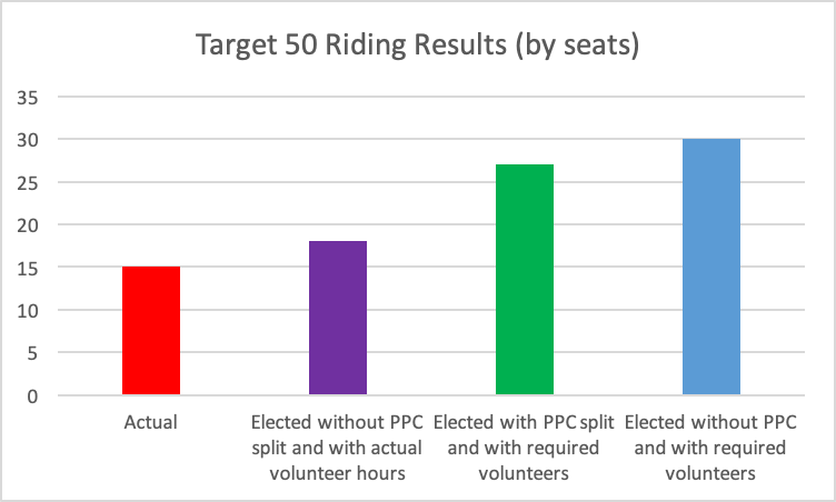target_50_riding_results_.png