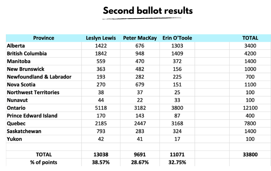 Second_ballot_results.png