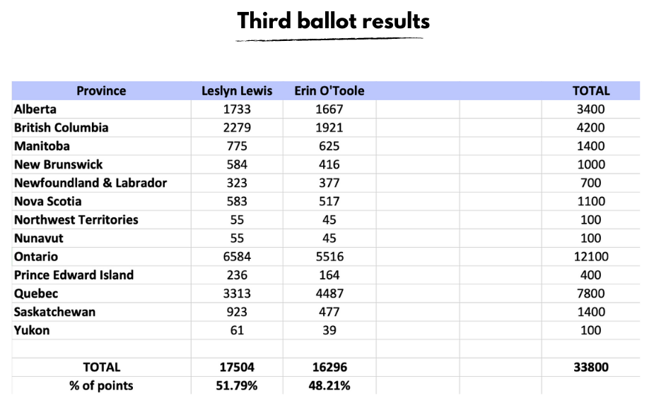 Third_ballot_results.png