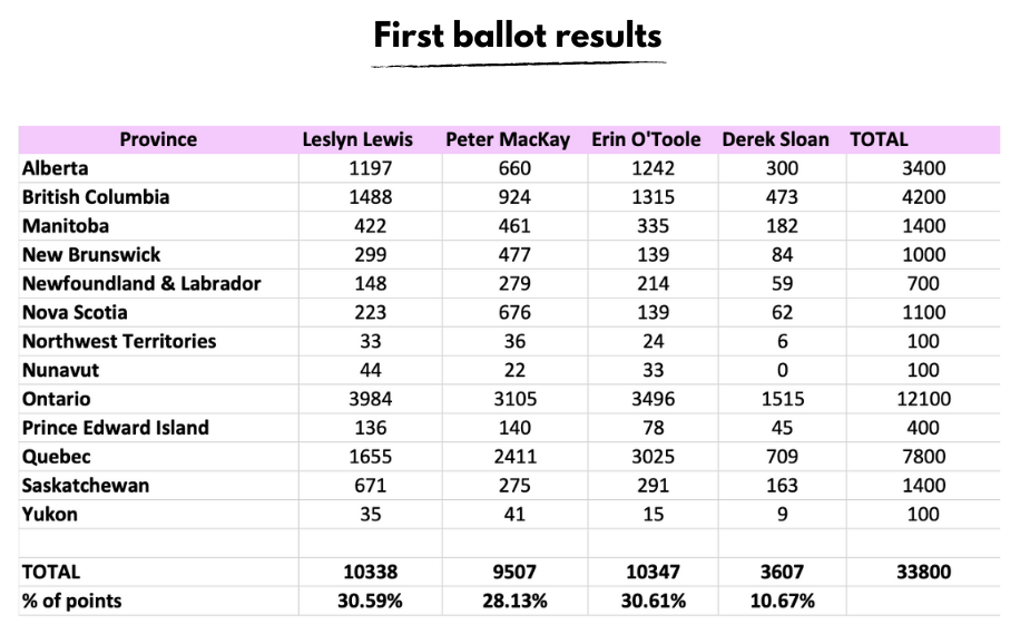 First_ballot_results.png
