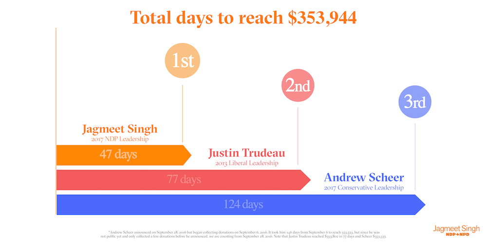 fundraising_days-to-350_shareable_copy.png