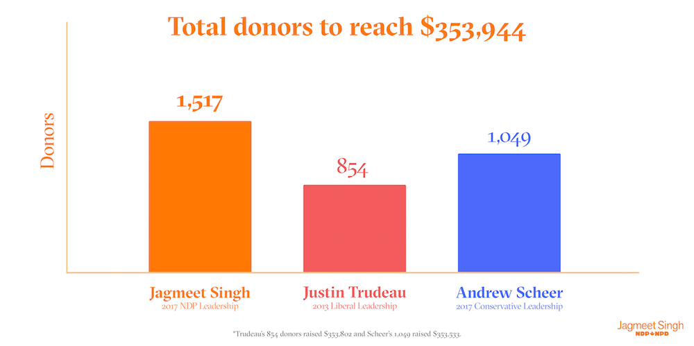 tota_donors_to_354_copy.png