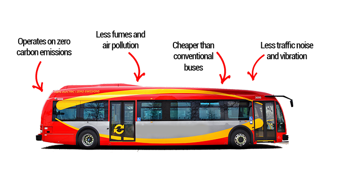 benefits of electric buses