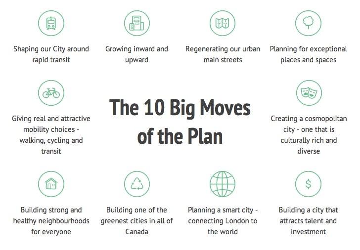 London Plan 10 Big Moves