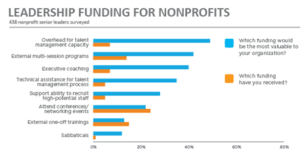 Leadership_Funding_for_Nonprofits_chart.png