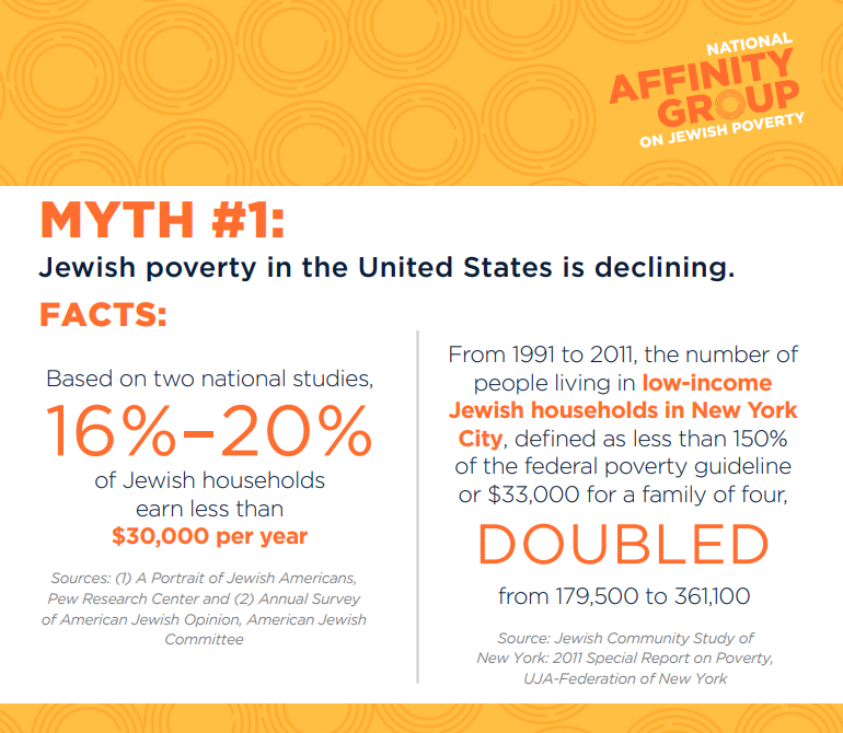 Jewish Poverty: Myths and Facts (myth #1...)