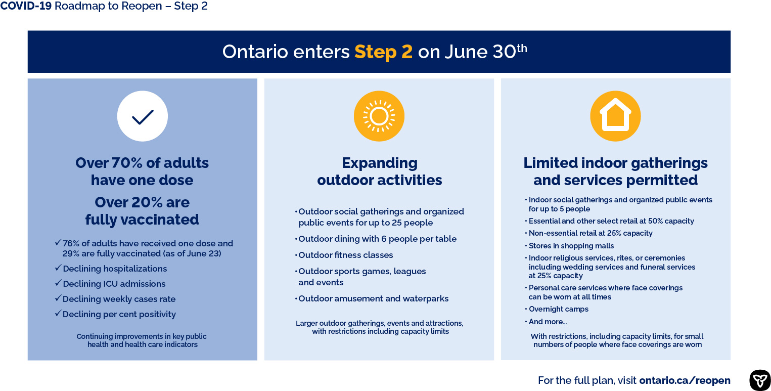 Ontario Moves to Step Two of Roadmap to Reopen June 30