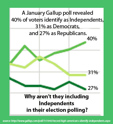 Gallup polls should include Independent parties
