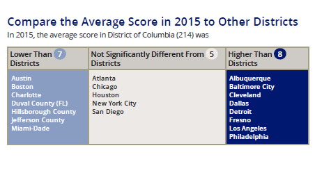 NAEP_big_city.png