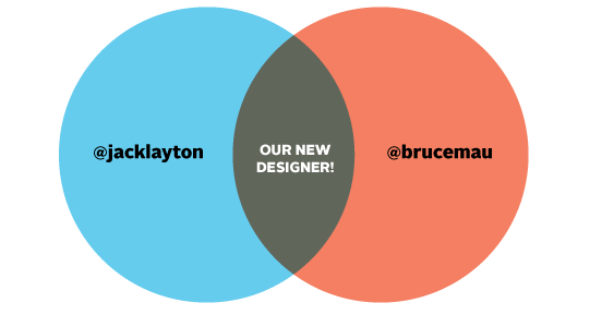 "image: venn diagram with jack layton's twitter handle in the left circle and designer bruce mau's twitter handle in the right. the two circles overlap. the overlap represents ""our new designer"""