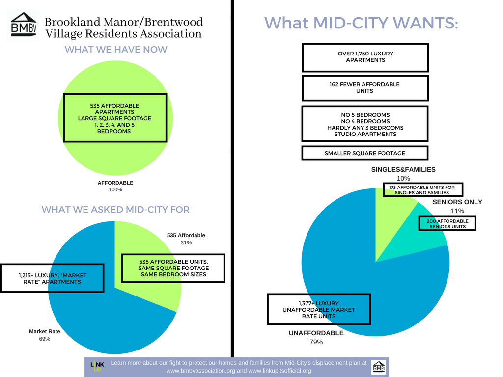Linkup Repost Mid City S Proposed Redevelopment At Brookland Manor