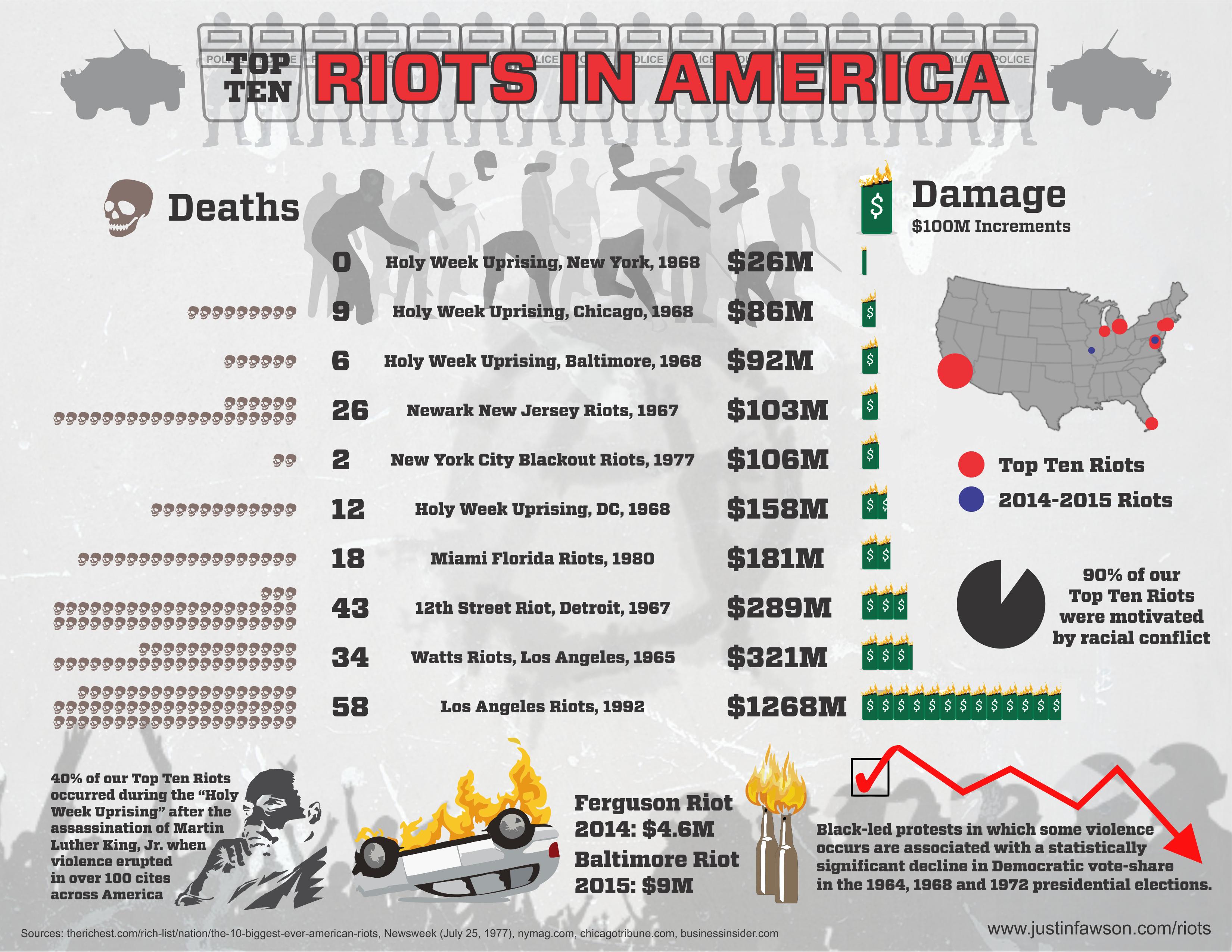 Riots.png