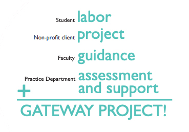 Gateway Initiative Formula