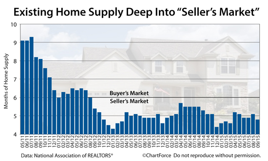 existing-home-supply-wide-201509.jpg