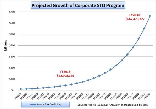 STO_Program_Growth.jpg