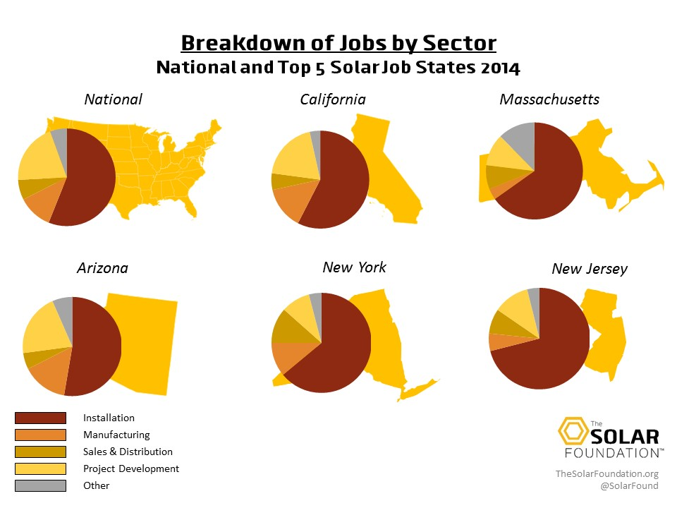 State_Jobs_Sector_Graphic_2014.jpg