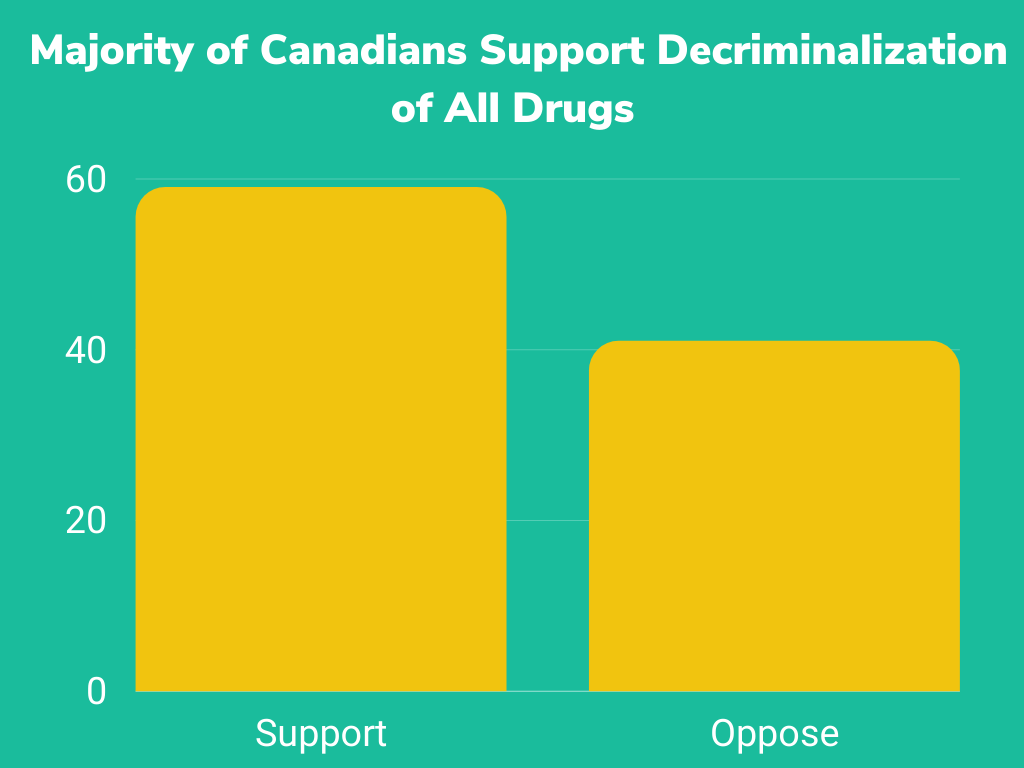 New Poll: A Majority of Canadians Support Decriminalization
