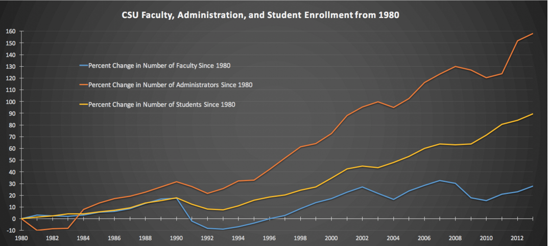 CSU_administrators_et_al._comparative_growth_chart.png