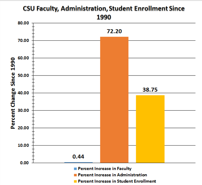 CSU_bar_graph.png