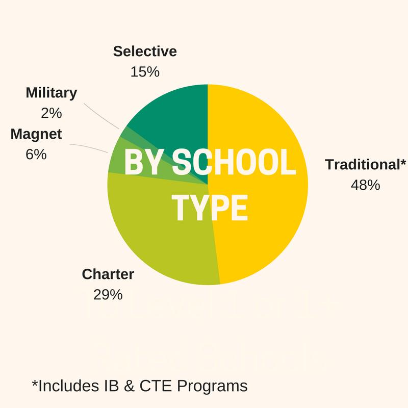 2018-school_type.png