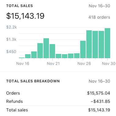 This screenshot showcases long-term ROI for an evergreen product sold on our pilot Shopify store. This single product yielded about $15K in Gross Sales in 15 days.