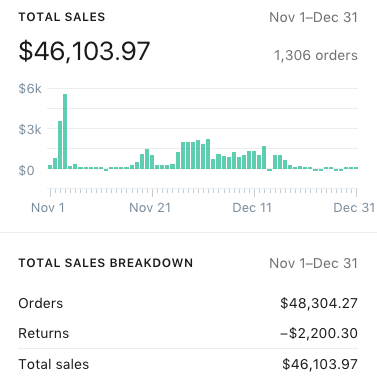 A combination of all Gross Sales within a 2 month window. $50K every 2 months is $300K in Gross Sales annually. Subtract 20% - 33% in advertising costs, and net profit is $200K - $240K annually.