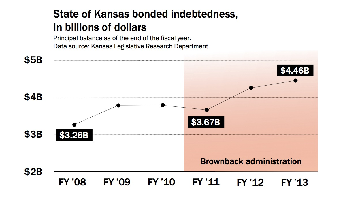 140413_indebtedness_chart3.ispx.jpg