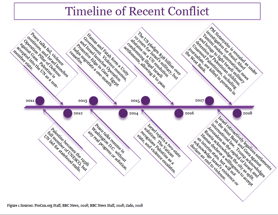 Timeline_of_Recent_Conflict_w_Sources.png