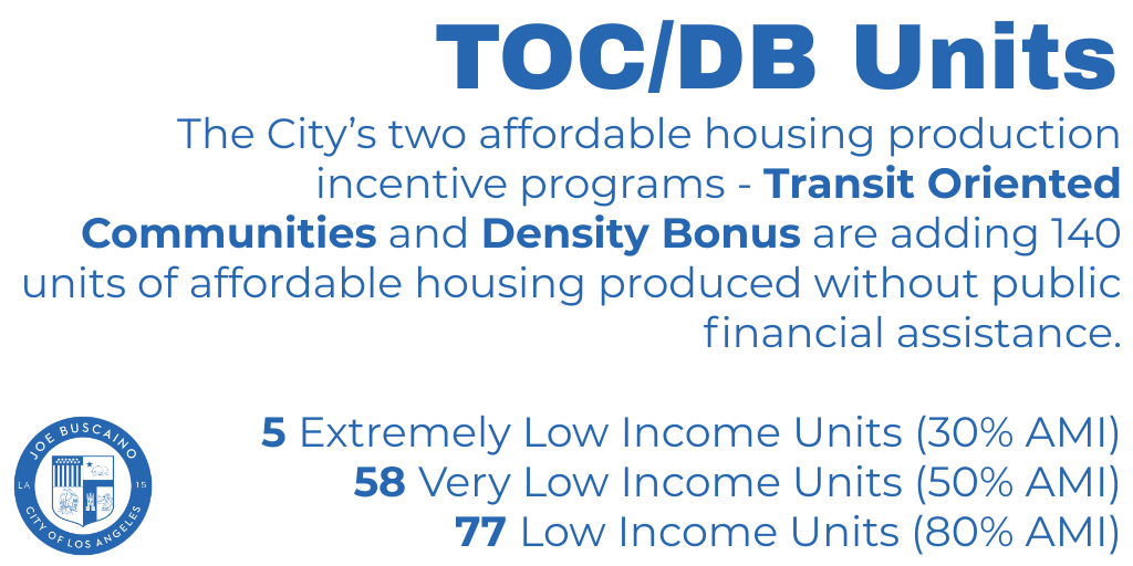 The City's two affordable housing production incentive programs - Transit Oriented Communities and Density Bonus are adding 140 units of affordable housing produced without public financial assistance.  5 Extremely Low Income Units (30% AMI)  58 Very Low Income Units (50% AMI)    77 Low Income Units (80% AMI)