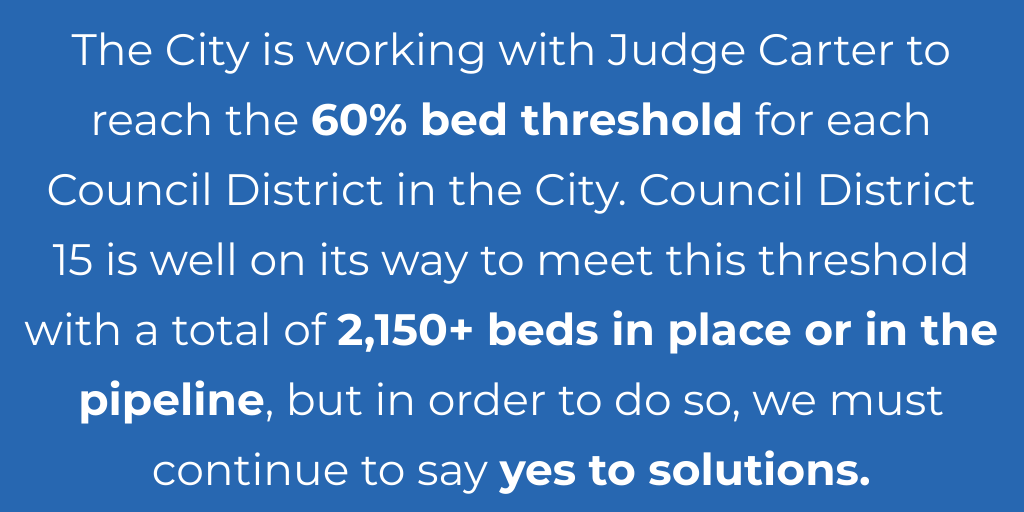 The City is working with Judge Carter to reach the 60% bed threshold for each Council District in the City. Council District 15 is well on its way to meet this threshold with a total of 2,150+ beds in place or in the pipeline, but in order to do so, we must continue to say yes to solutions.