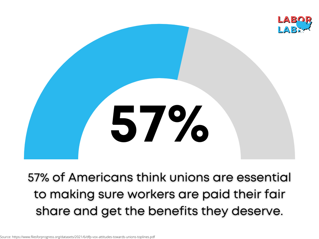 Americans think unions are essential to making sure workers are paid their fair share and get the benefits they deserve