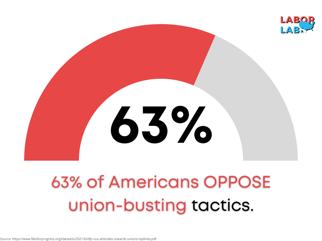 63% of Americans OPPOSE union-busting tactics.