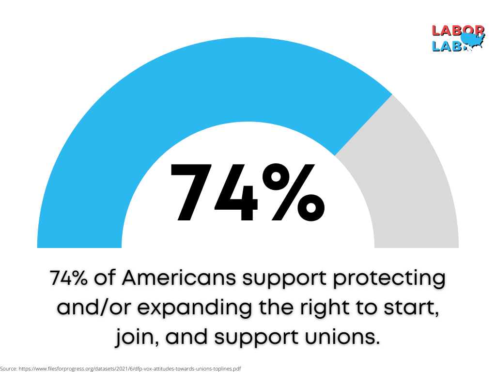 74% of Americans support protecting and/or expanding the right to start, join, and support unions
