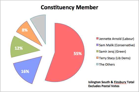 ConstituencyMemberChart2.png