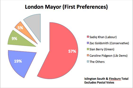 LondonMayorGraph.png
