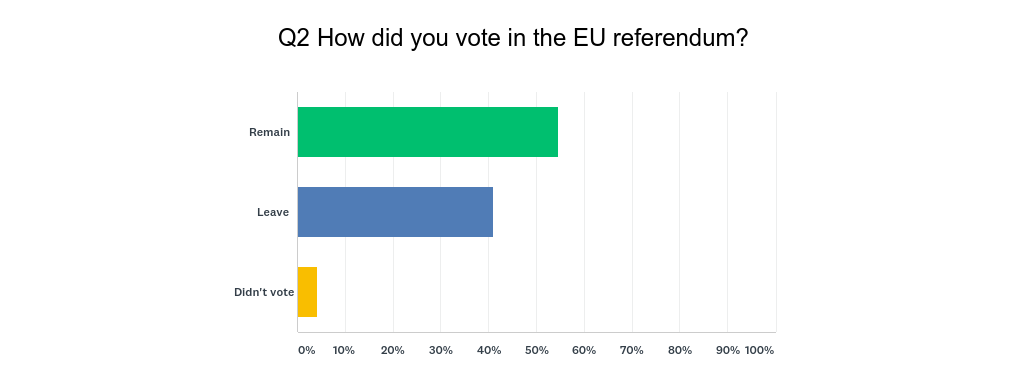 Q2_-_How_did_you_vote_in_referendum.png