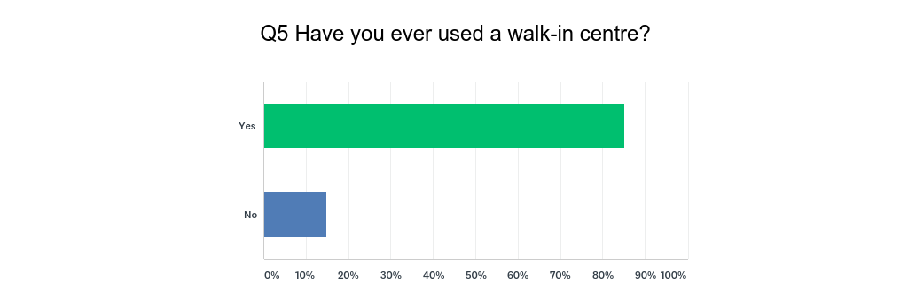 Q5_-_Have_you_used_the_Walk-in.png