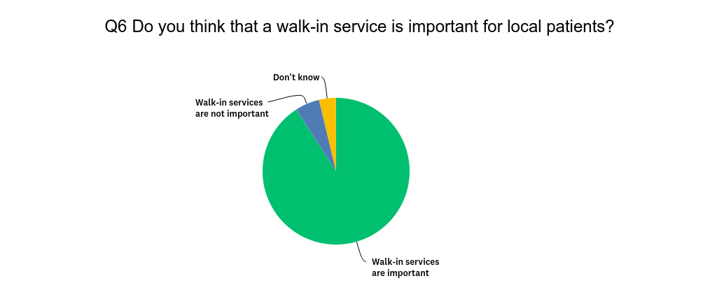 Q6_-_Is_Walk-in_important.png