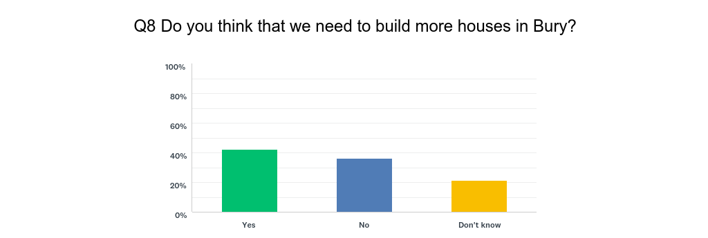 Q8_-_Do_we_need_more_homes.png