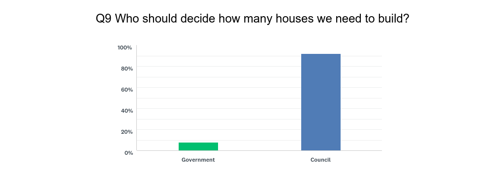 Q9_-_Who_should_decide_to_build_houses.png