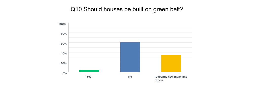 Q10_-_Build_houses_on_green_belt_(chart).png