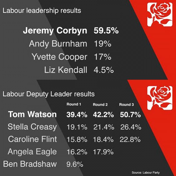2015_09_Labour_Leadership_results.jpg